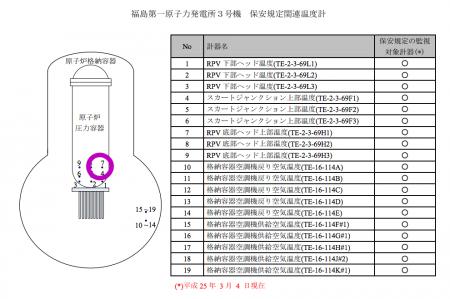 Temperature abnormally rose in reactor3 pressure vessel