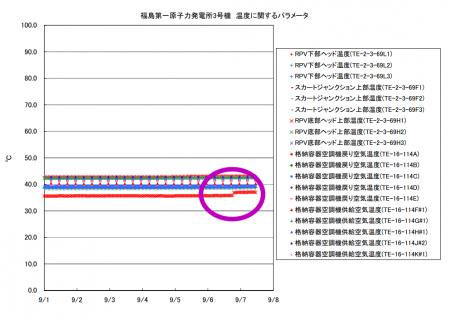 2 Temperature abnormally rose in reactor3 pressure vessel