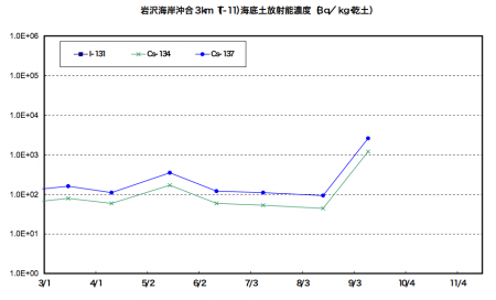 Cs-134/137 density in marine soil of offshore Fukushima spiked up this September / Over 10 times much