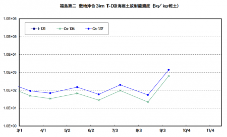 2 Cs-134/137 density in marine soil of offshore Fukushima spiked up this September / Over 10 times much