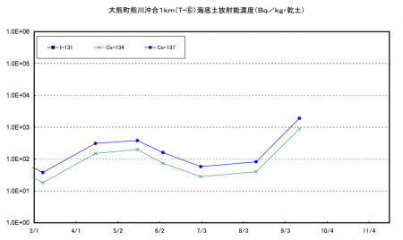 3 Cs-134/137 density in marine soil of offshore Fukushima spiked up this September / Over 10 times much