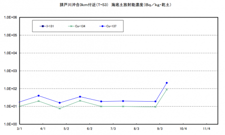 4 Cs-134/137 density in marine soil of offshore Fukushima spiked up this September / Over 10 times much