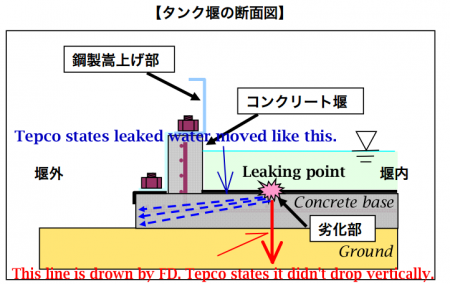 "Tepco's original physics, ""Water drops diagonally on the earth"""