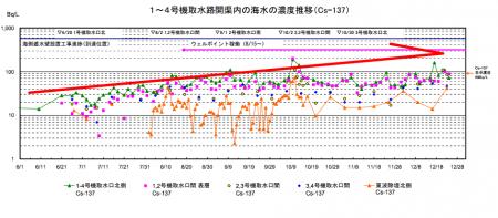 "Cesium-137 level increasing in plant port since this June / Tepco ""might be coming up from the bottom of the sea"""