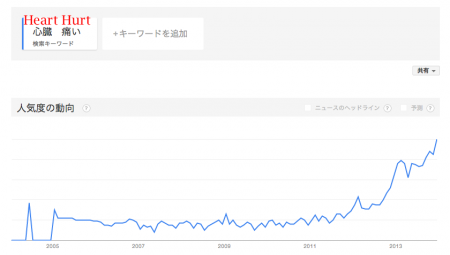 "Google Trends shows more and more Japanese searching the words ""Heart, Hurt"""