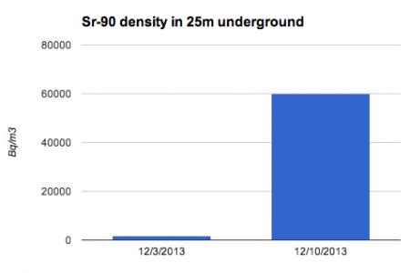 60,000 Bq/m3 of Strontium-90 detected from groundwater of 25m underground
