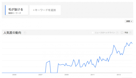 "Google trends shows Japanese searching the word ""Losing hair"" increasingly since 2011"