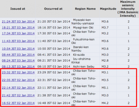 5 quakes Chiba east offshore within 7 hours on 1/2/2014