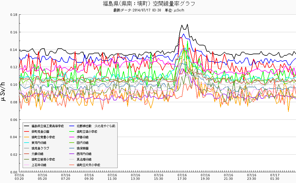 2 Radiation levels spiked up with M4.6 in 3 municipalities of Fukushima