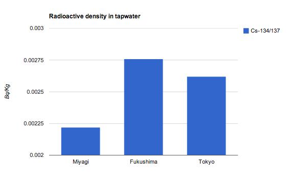 2 Radioactive density in tapwater higher in Tokyo than Miyagi in first quarter of 2014