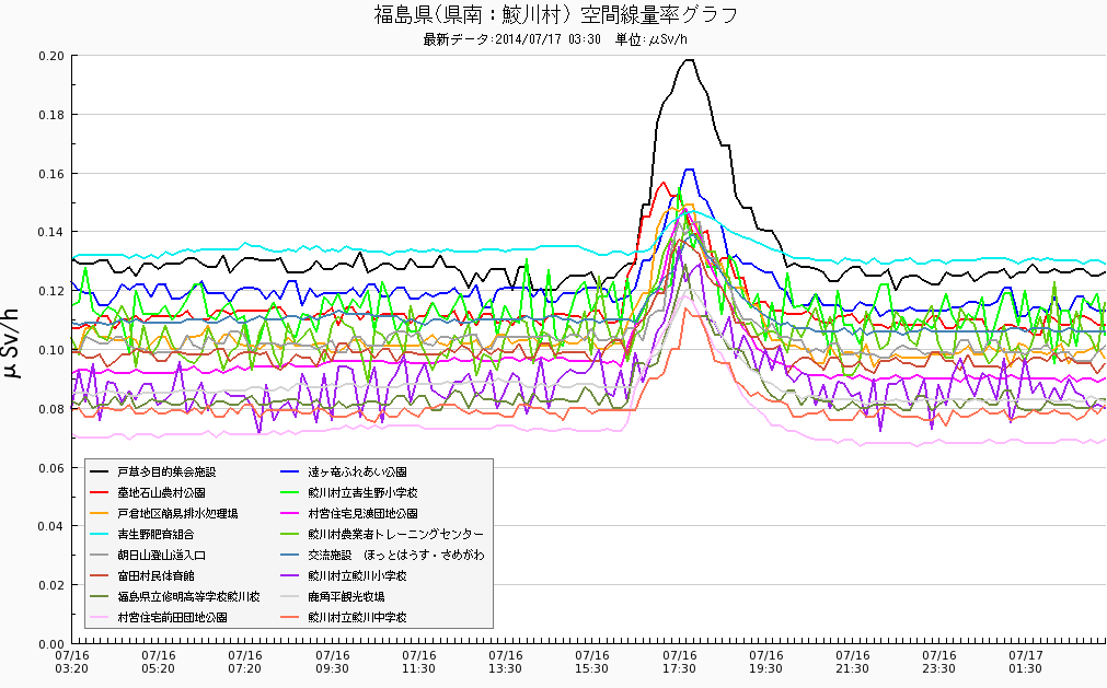 3 Radiation levels spiked up with M4.6 in 3 municipalities of Fukushima