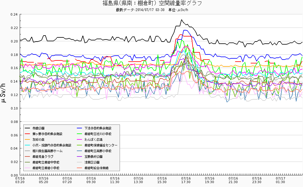 Radiation levels spiked up with M4.6 in 3 municipalities of Fukushima