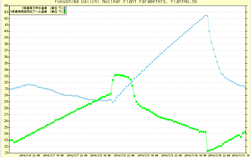 Reactor 5 temperature jumped up 13 ℃ while losing coolant system only for 2 days
