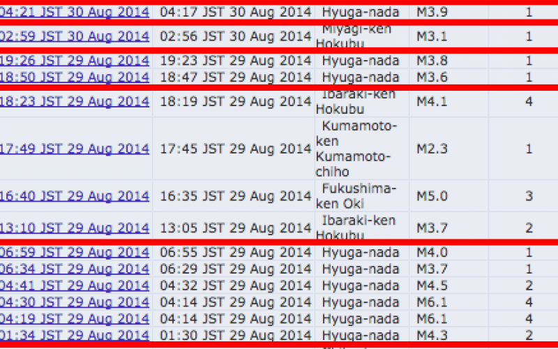 6 intense quakes hit Hyuga-Nada within 5 hours / The western end of Nankai Trough