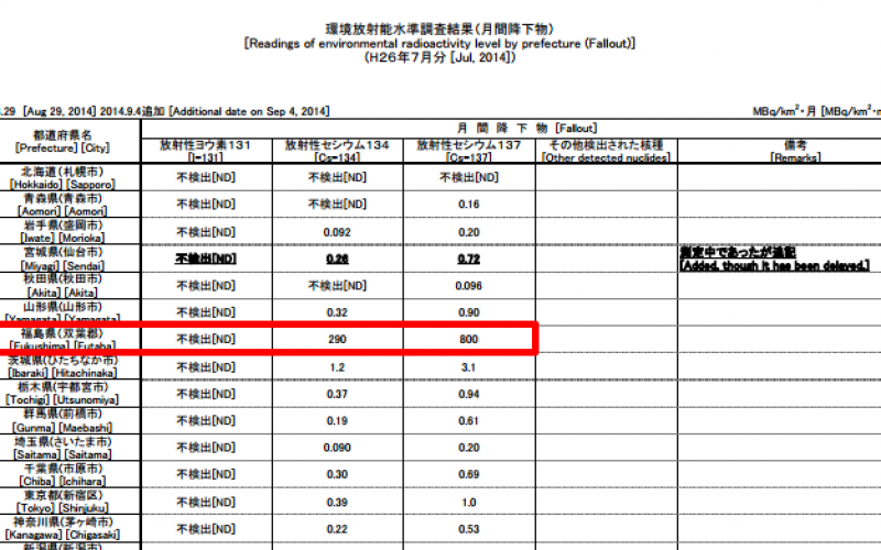 1,090 Mega Bq/km2 of Cs-134/137 fallout still observed in July in Fukushima