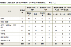 Cesium-137 detected from a pregnant woman in Matsudo city Chiba