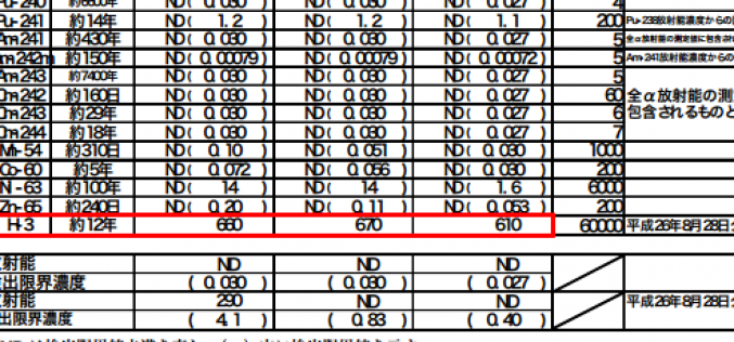 Tepco's own data shows filtration system cannot remove Tritium from potentially discharged water at all