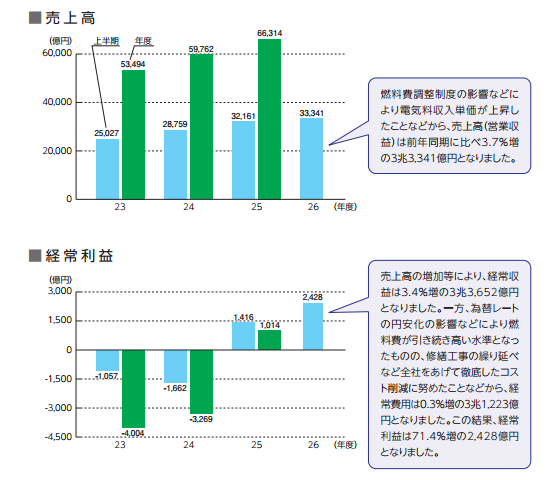 2 Tepco's ordinary profit of first half 2014 jumped up by 71.4 percent from the same period a year ago