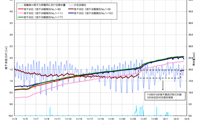 Groundwater level still keeps going up in seaside of Reactor 2