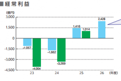 Tepco's ordinary profit jumped up by 71.4% first half 2014 from the same period a year ago