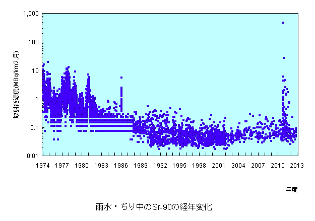 2 JP Gov's data shows Sr-90 and Cs-137 density in rain and dust went over 1000 percent of Chernobyl accident after 311