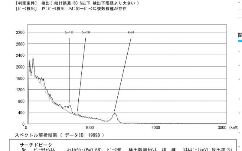 32 Bq/Kg of Cs-134/137 detected from vacuum cleaner dust in Tokyo of this year
