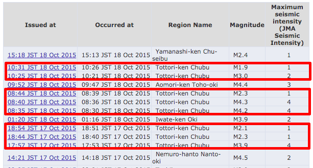 7 quakes occurred in Western Japan with only 10 mins intervals