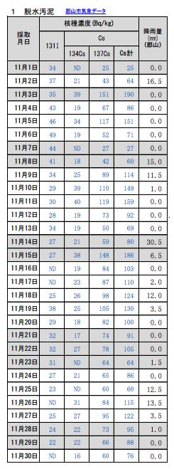 I-131 detected from sewage sludge in Koriyama city Fukushima almost everyday this November
