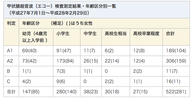 333 of 522 children diagnosed worse than A2 in Kashiwa city Chiba