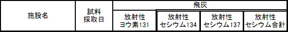 Iodine-131 measured from incineration plants in Tokyo