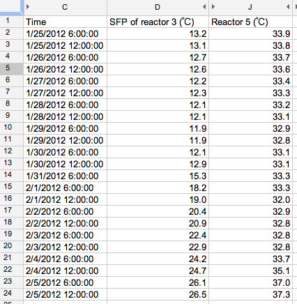 SFP of reactor 3 and reactor 5 are heated as well 2