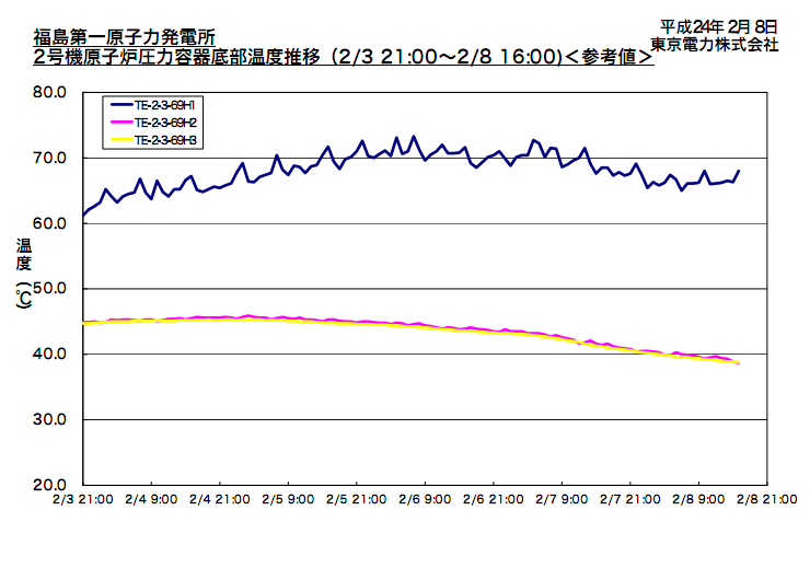 Tepco is struggling with reactor 2