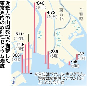 Contamination level is increasing in Tokyo Bay