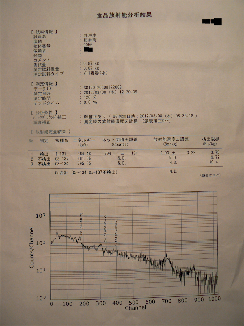 Iodine 131 measured from well water in Minamisoma