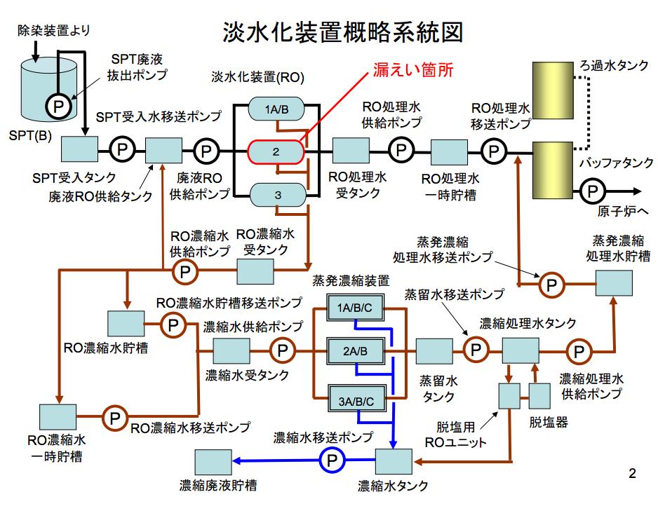 1.9E+9Bq of beta nuclide leaked 3
