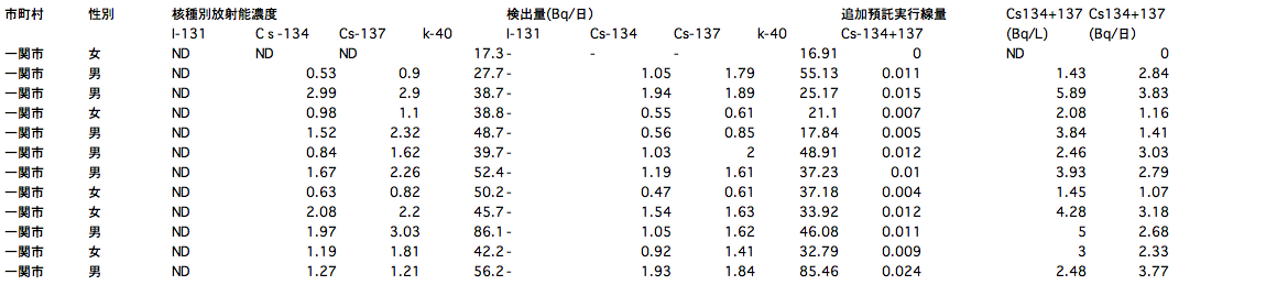 119 of 132 people positive from sampling survey of radioactive substances in urine in Iwate
