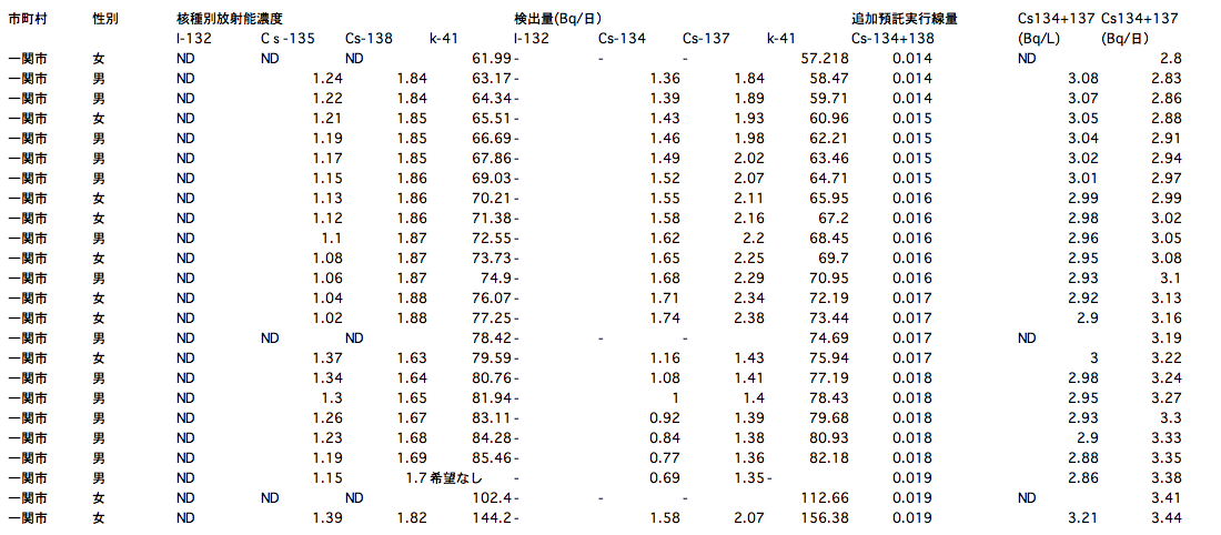 119 of 132 people positive from sampling survey of radioactive substances in urine in Iwate3