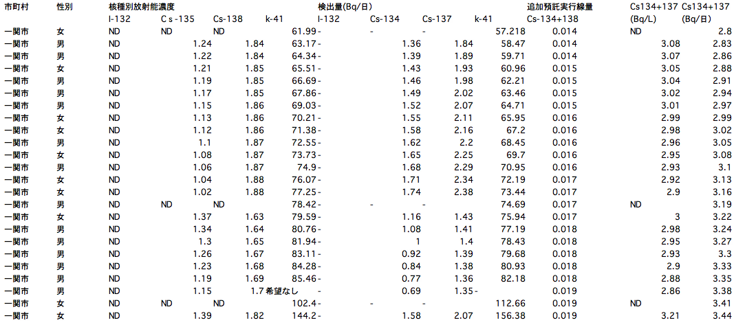 119 of 132 people positive from sampling survey of radioactive substances in urine in Iwate6