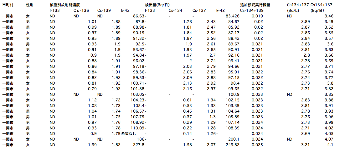 119 of 132 people positive from sampling survey of radioactive substances in urine in Iwate7