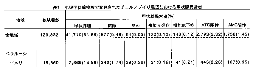 Thyroid nodules case in Fukushima is 20 time more than in Chernobyl3