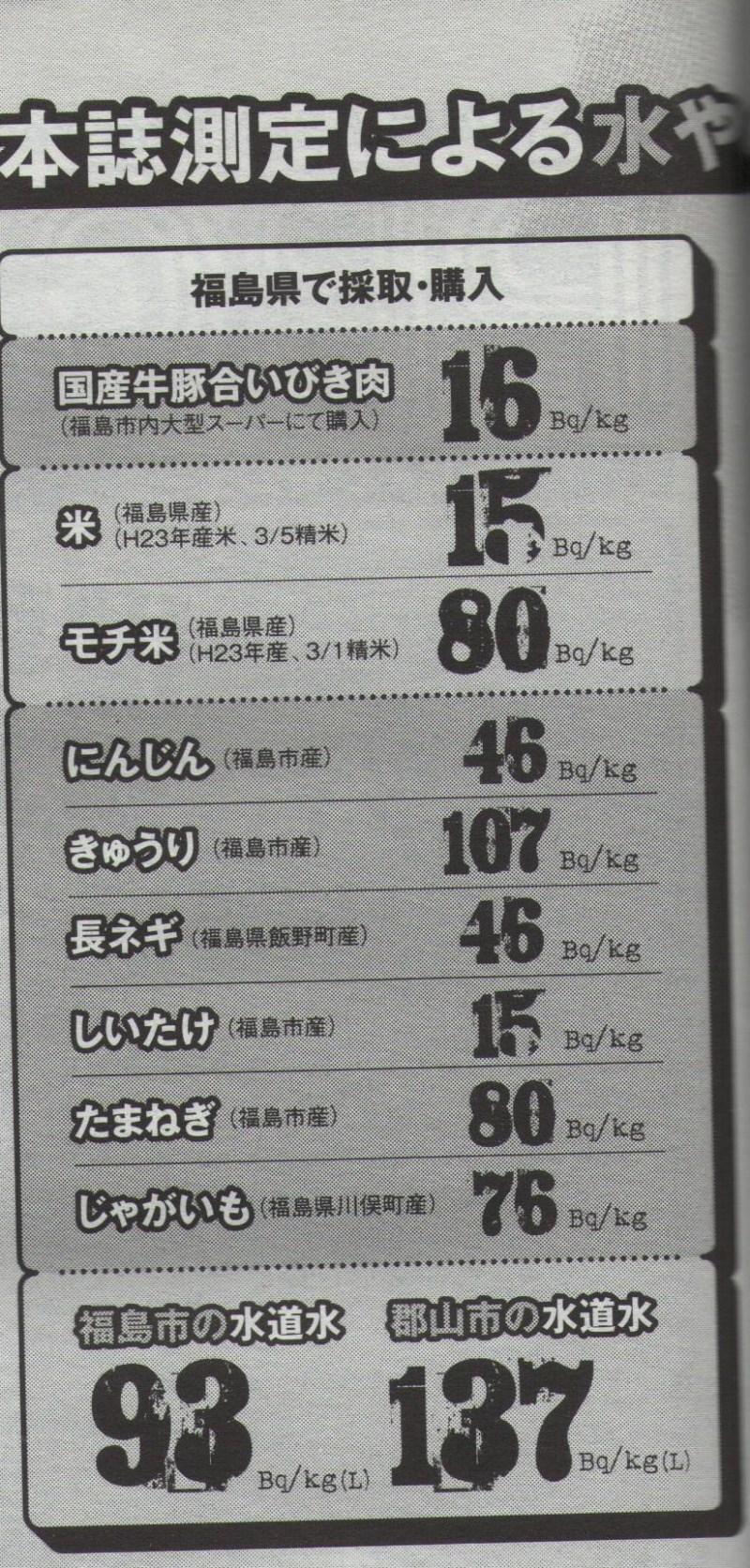 186 Bq/Kg from tap water in Kashiwa2