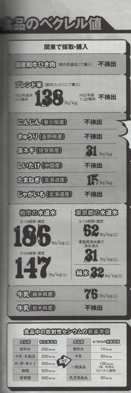 186 Bq/Kg from tap water in Kashiwa