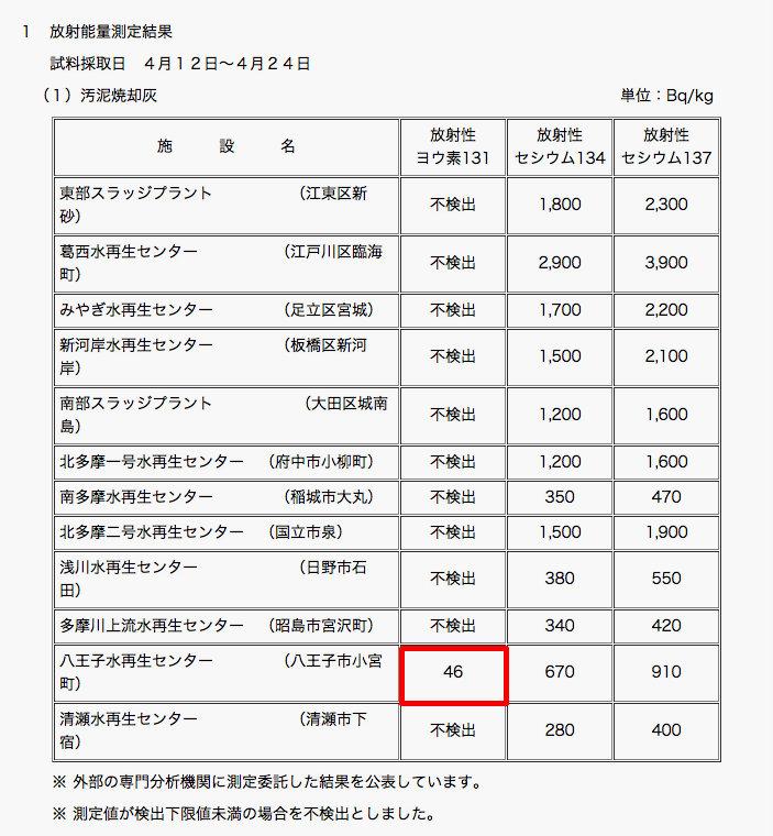 Iodine 131 measured in Tokyo