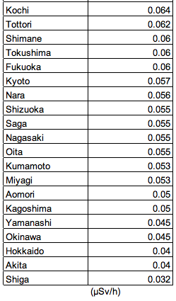 The highest atmospheric dose is in Tochigi (Apart from Fukushima)4