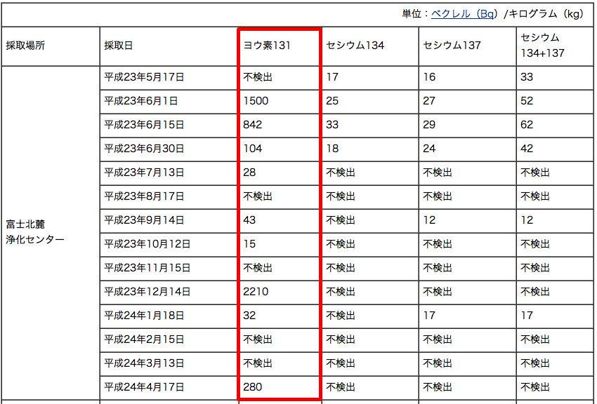 Iodine 131 measured in Yamanashi