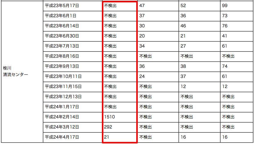 Iodine 131 measured in Yamanashi3