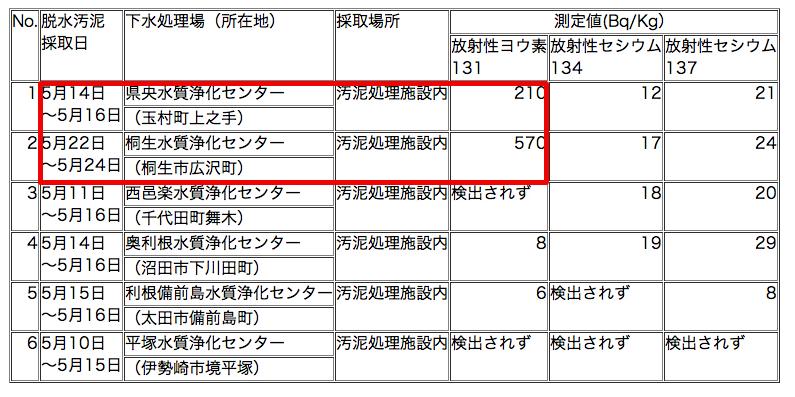 570 Bq/Kg of Iodine 131 was measured in Gunma