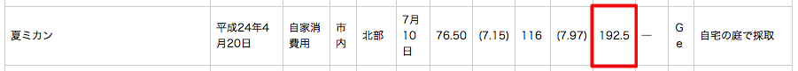 192.5 Bq/Kg of cesium from citron in Kashiwa city Chiba 3
