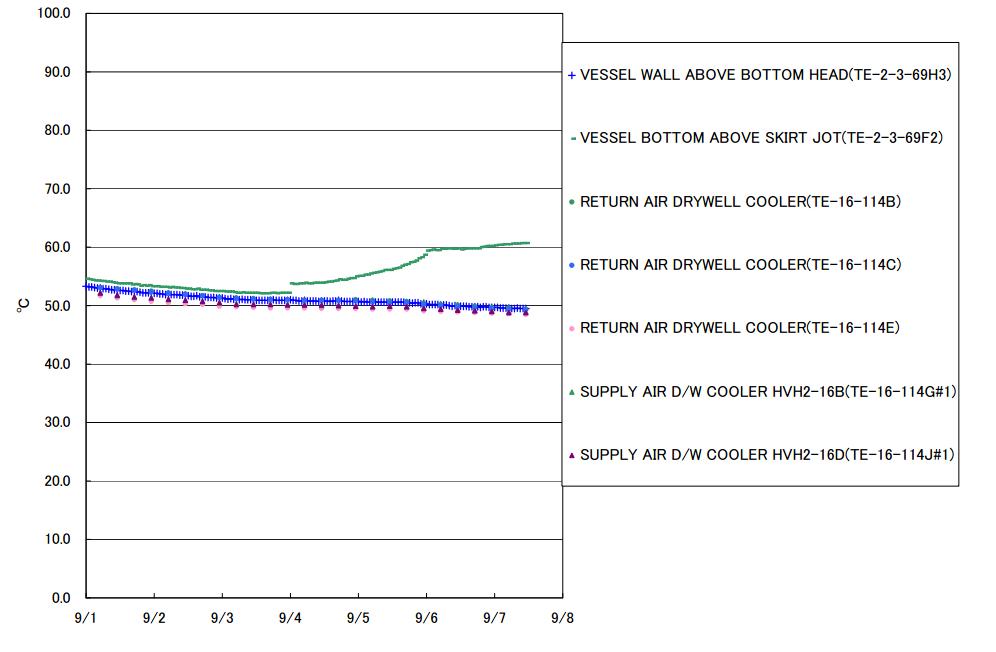 High rate of temperature increase in RPV2