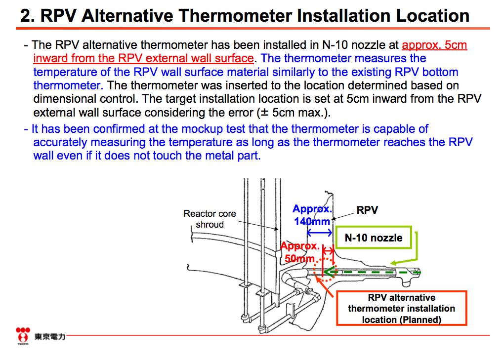 Alternative thermometer was installed in RPV of reactor2 2
